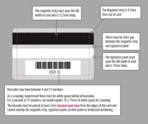Plastic & Loyalty Card Back Diagram